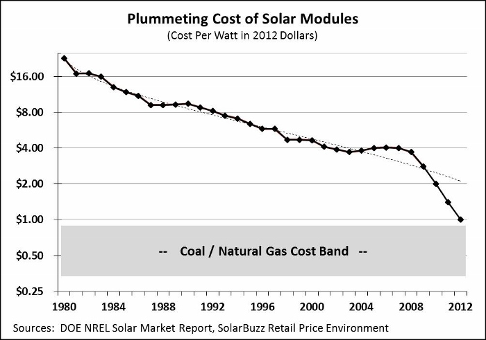 cost-of-solar-power-graph-1980-2012.jpg.0x545_q100_crop-scale